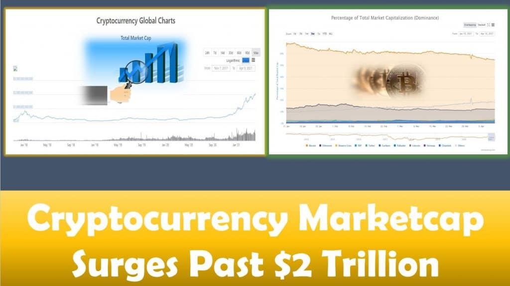 Cryptocurrency Marketcap Surges Past $2 Trillion